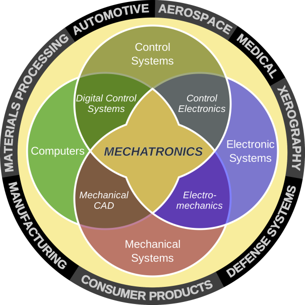 Robotics & Mechatronics explanatory diagram including the involved areas such as: mechanical design, electronics, control systems and artificial intelligence.