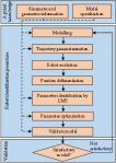 Process of obtaining a robot model