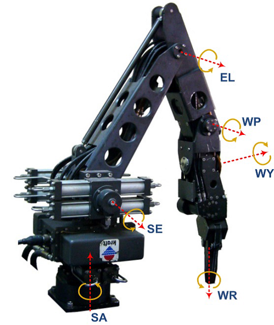 Kraft GRIPS hydraulic manipulator with force feedback