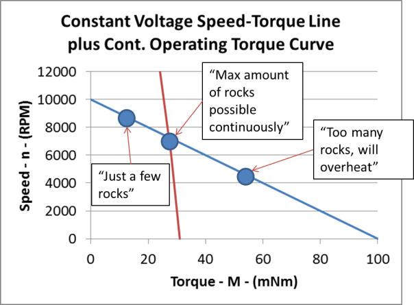 constant voltage-speed-torque line max torque