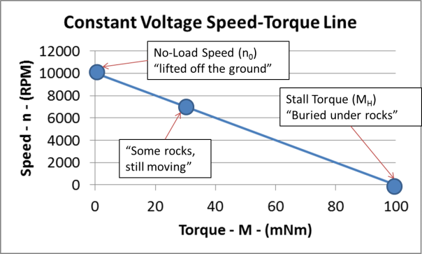 constant voltage-speed-torque line