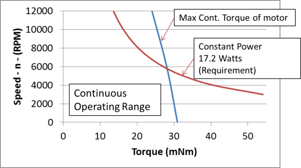 max continuous operating point