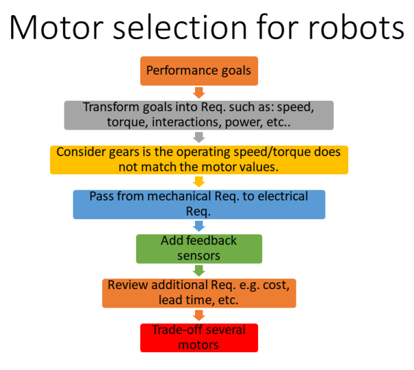 Motor selection for robots