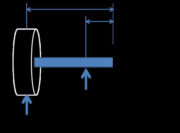 radial load 2