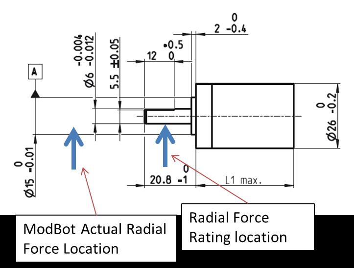 radial load