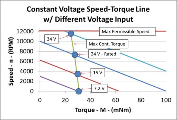 varius voltages
