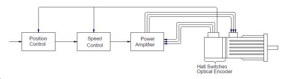 Optical Encoders in Brushless Servo Motors | Enrique del Sol